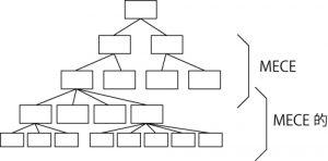 構造化::上段をなるたけMECEに