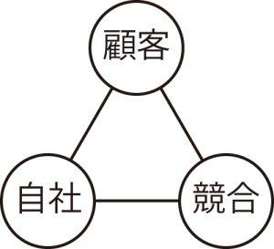 戦略の3C