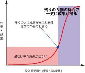 アヒル曲線