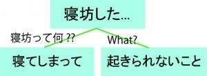 ツリー::What 構造把握のWhat