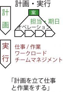 計画/実行