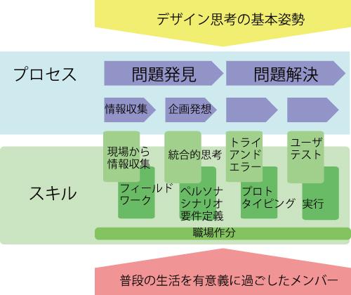 デザイン思考の仕事術