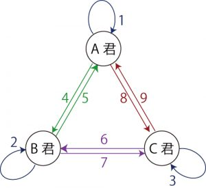 3人の相互作用