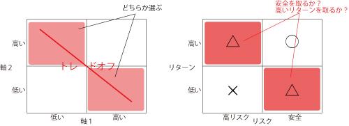 2 × 2 Matrix::トレードオフ型