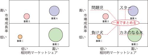 2 × 2 Matrix::BCG ポートフォリオ